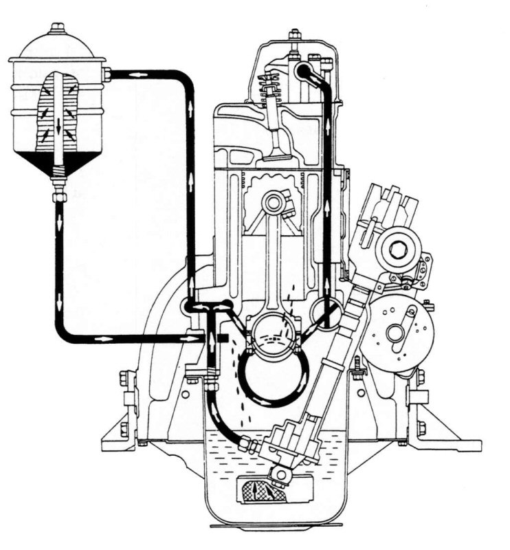 f engine oiling question