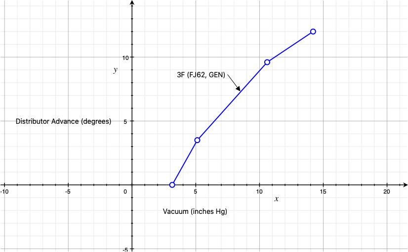 19100-61150 Vacuum Advance Curve.jpg
