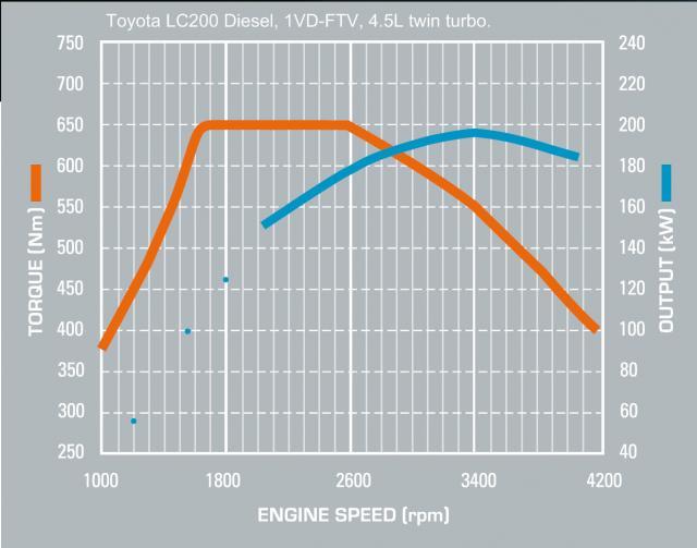 Toyota Tundra Diesel >> Diesel engine for 200 series in USA | Page 5 | IH8MUD Forum