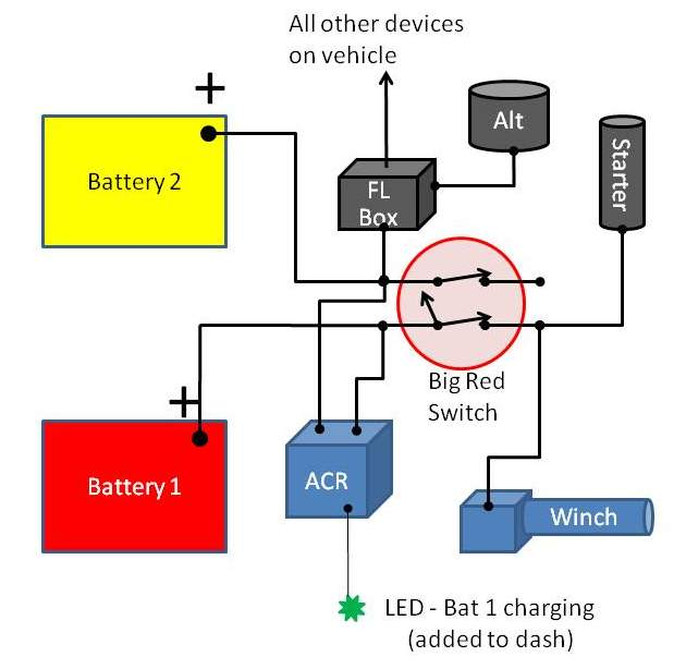 blue sea switch wiring diagram wiring diagrams image free gmaili net automotive wiring diagrams wiring diagram for dual battery system slerhinstinctjax blue sea switch wiring diagram at gmaili