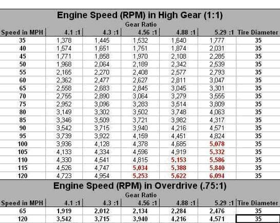 Tire Chart Size >> Tire Size and Gear Ratio | IH8MUD Forum