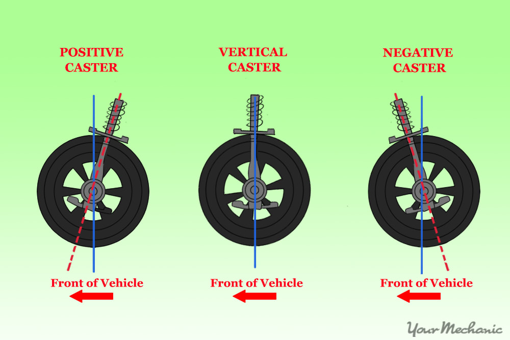 3_How_to_Know_if_You_Need_a_Wheel_Alignment_Image_of_the_caster_angle_in_relationship_to_a_fr...jpeg