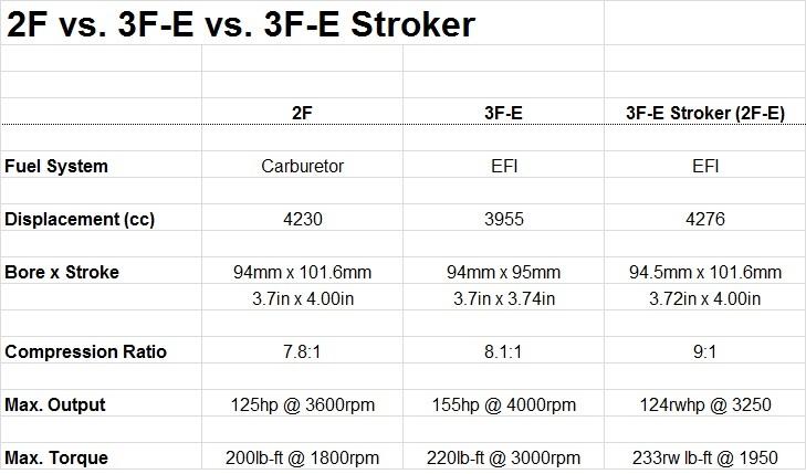 3FE Stroker Power.jpg