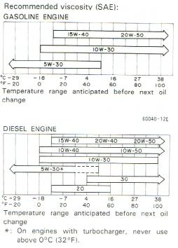 Recommendations On Engine Oil Weight 80 Series | Page 2 ...