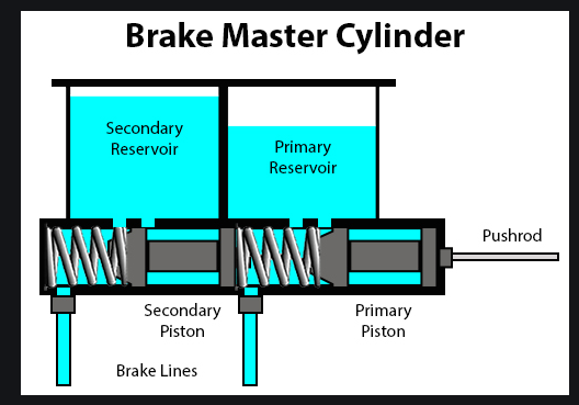Brake master.PNG