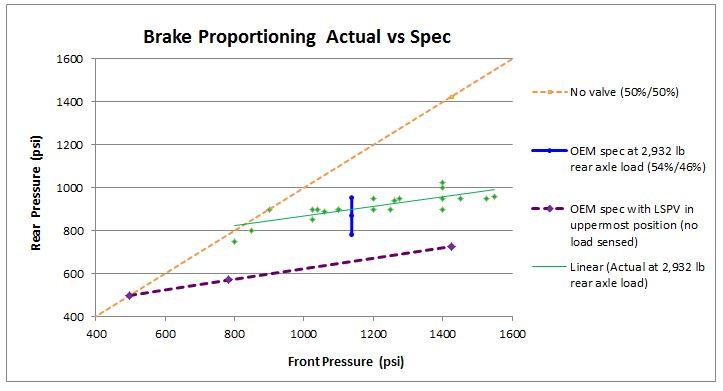 Brake pressure for LSPV.JPG