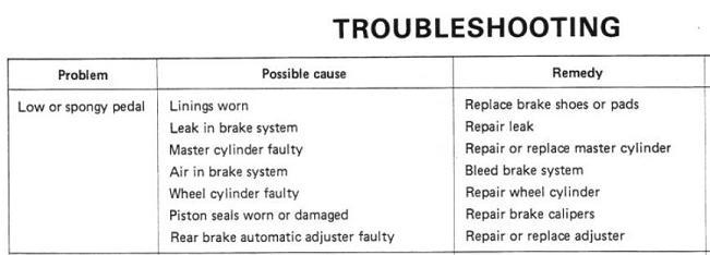 Brake Troubleshooting.JPG