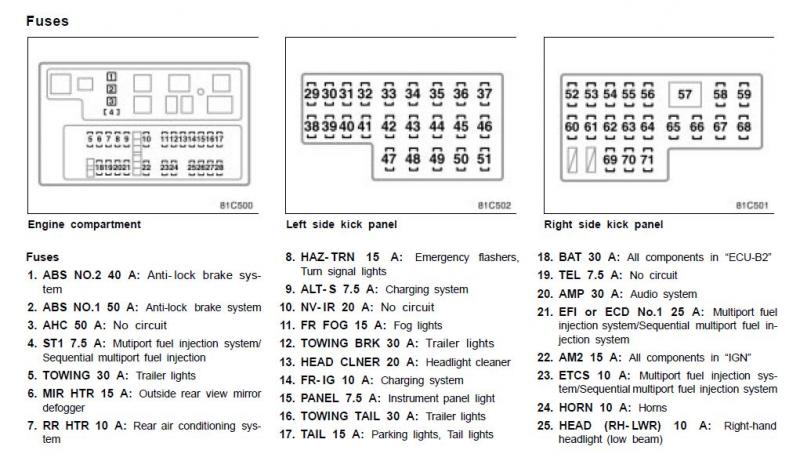 capture1 jpg.729135 land cruiser fuse box diagram land rover wiring diagrams for diy 1999 toyota land cruiser fuse box diagram at creativeand.co