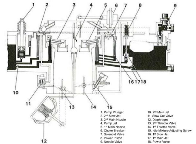 carb circuits - aisin 2f fj60 usa