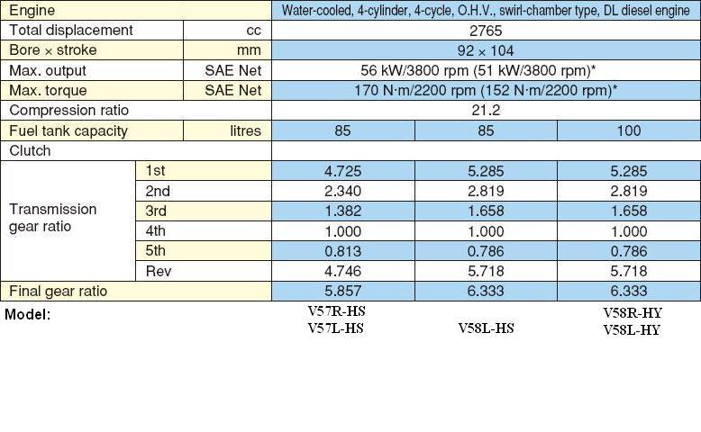 Daihatsu Delta 4 Cylinder Identification Ih8mud Forum