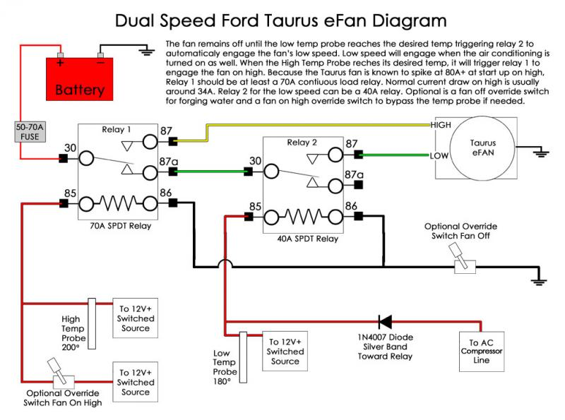 ford taurus fan wiring ih8mud forum ford taurus fan wiring diagram at edmiracle.co