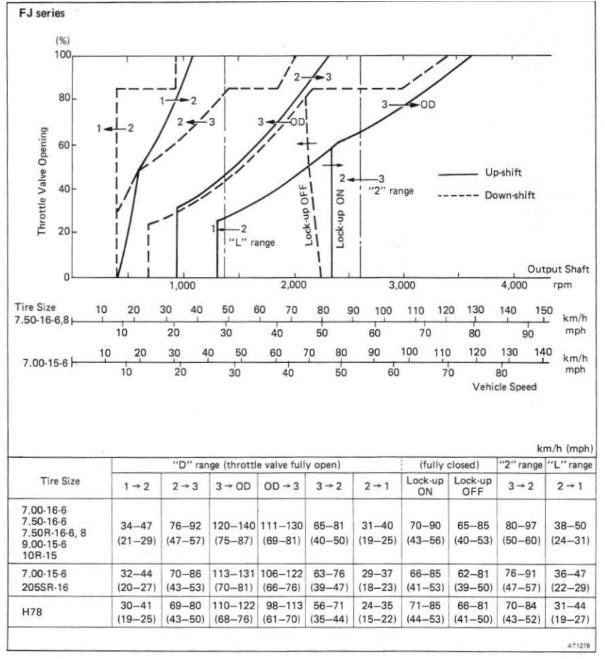 FJ62 Shift Schedule.PNG