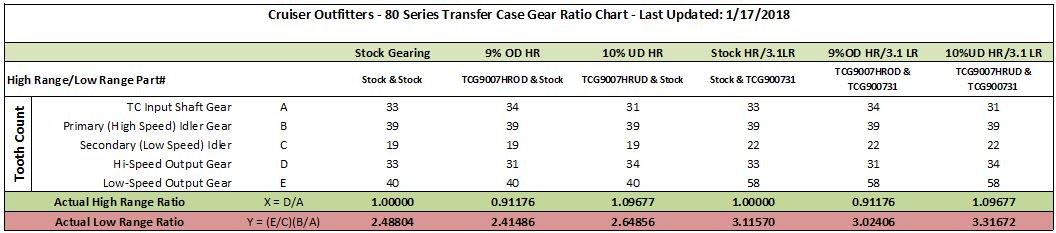 Gear Chart pic.JPG