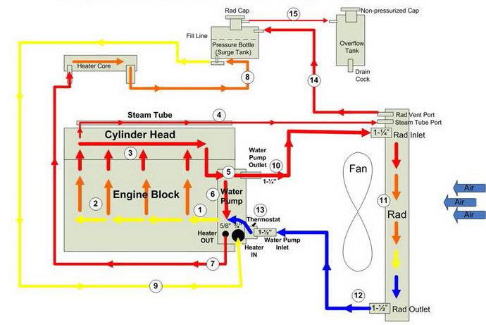 Cooling system symptone question IH8MUD Forum