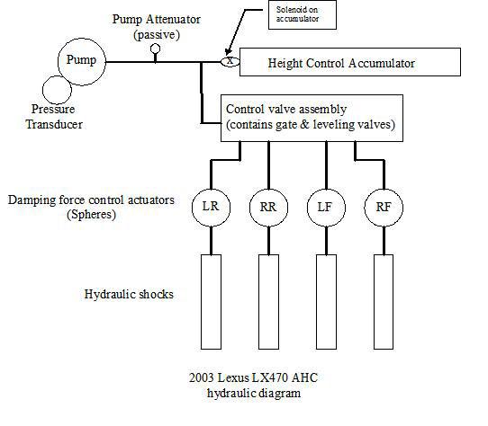 Hydraulic Accumulator Diagram : My lx ahc woes i d love your help ih mud forum