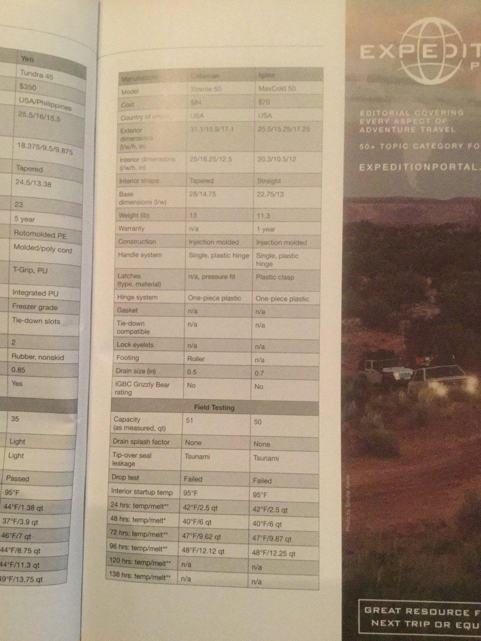 Yeti Not Al Coolers Page 3 Ih8mud Forum