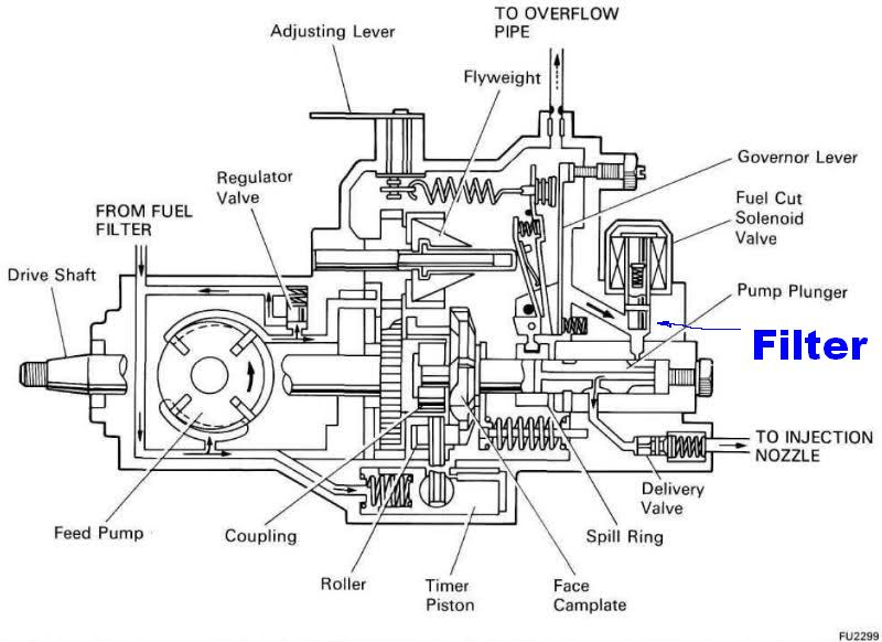 Diesel Injector Pump Diagram - Diagrams Catalogue