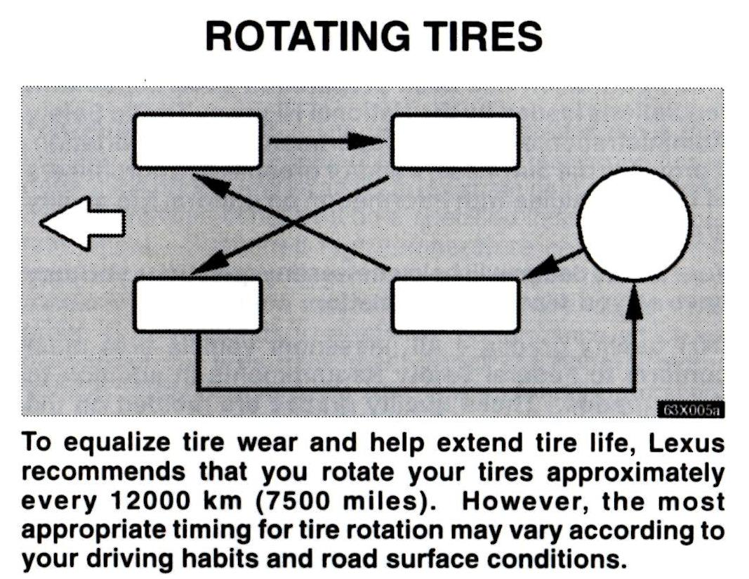 Tire Rotation Pattern for the 100 | IH8MUD Forum