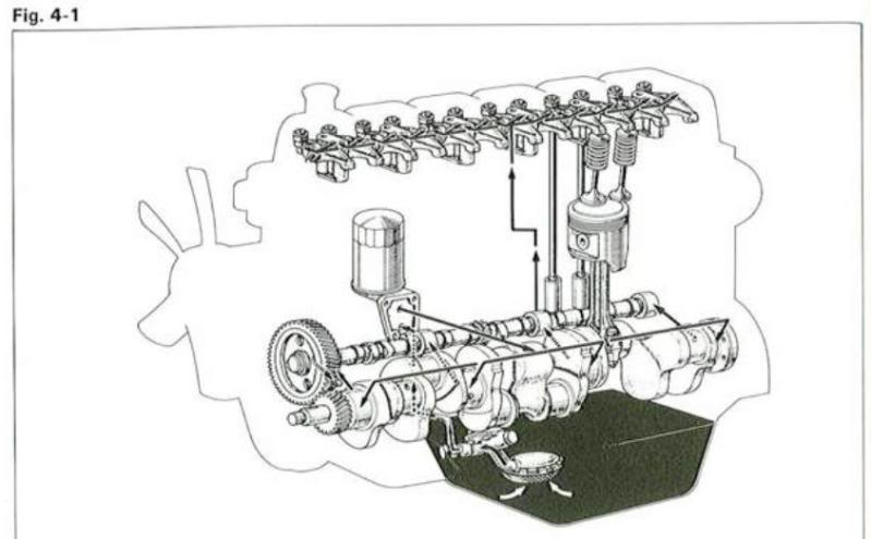 2f Valve Train Not Oiling