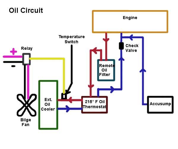 Engine Temperature Management