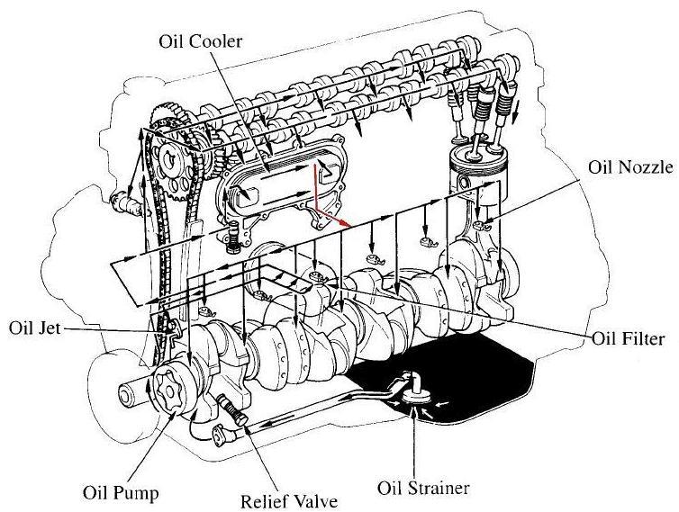 engine oil level wierd issues need advice ih8mud forum oil flow diagram jpg