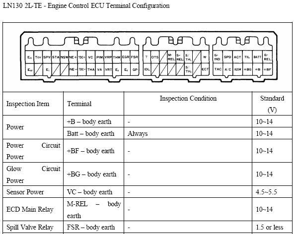 Toyota 2LTE error codes | IH8MUD Forum