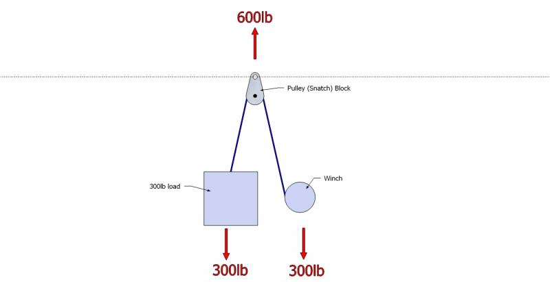 snatch block recovery page 3 ih8mud forum shackle diagram and types snatch block diagrams #20