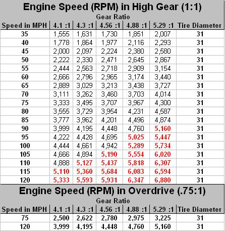 Tire Size and Gear Ratio | IH8MUD Forum