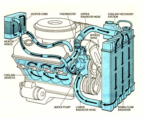 chevy s10 cooling system diagram 2001 chevy cavalier cooling system diagram