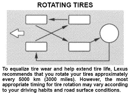 Tire rotation pattern.? - Yahoo! Answers