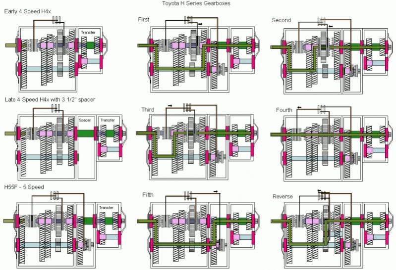 simplified gear box diagrams h4x & h55f ih8mud forum gearbox diagram at gsmx.co