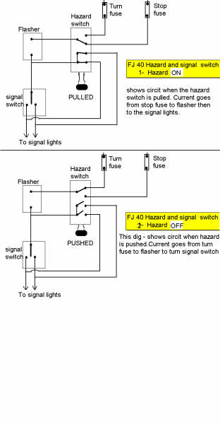 all the power for the brakes, turn signals and flashers comes through the hazard  switch if you are using that part of the oem wiring