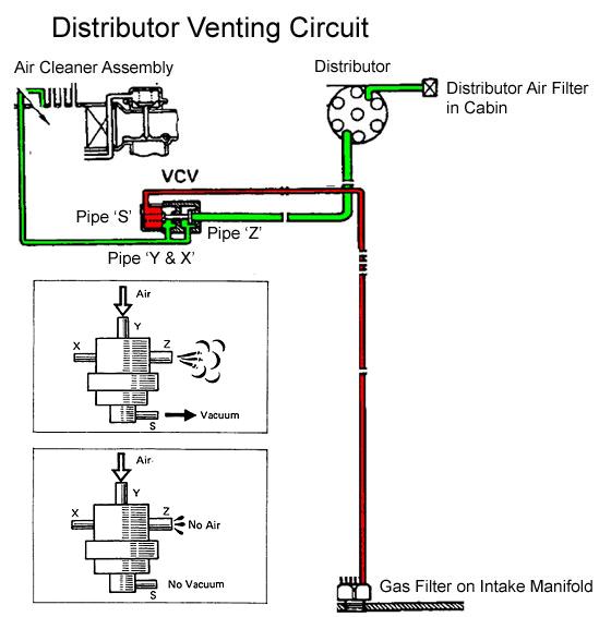 VCV Diagram.png
