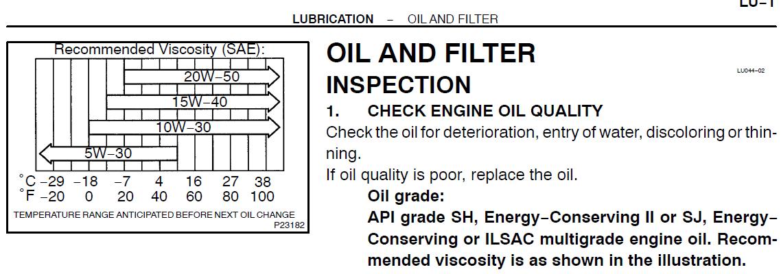 Lubrication 101 - Motor Oil | IH8MUD Forum