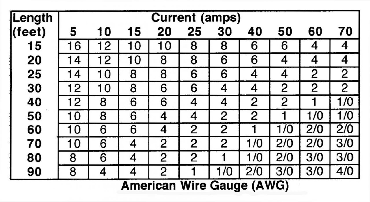 Amazing electrical wire size calculator contemporary electrical nice wire gauge distance calculator gallery electrical circuit keyboard keysfo Choice Image